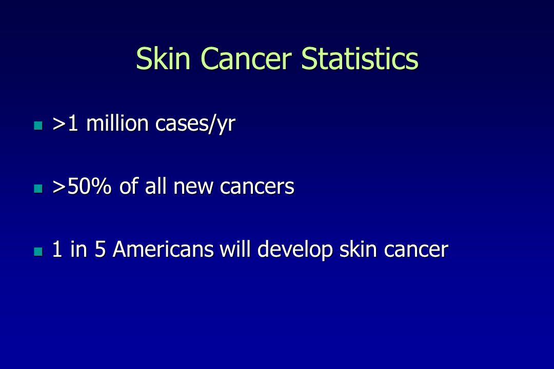 Skin Cancer Statistics