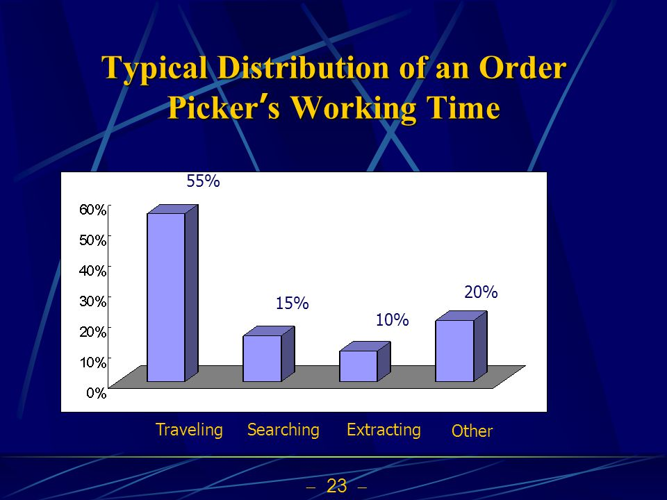 Typical Distribution of an Order Picker's Working Time
