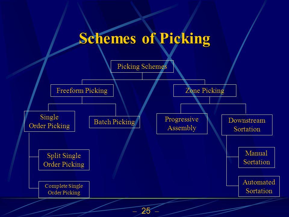 Schemes of Picking Picking Schemes Freeform Picking Zone Picking