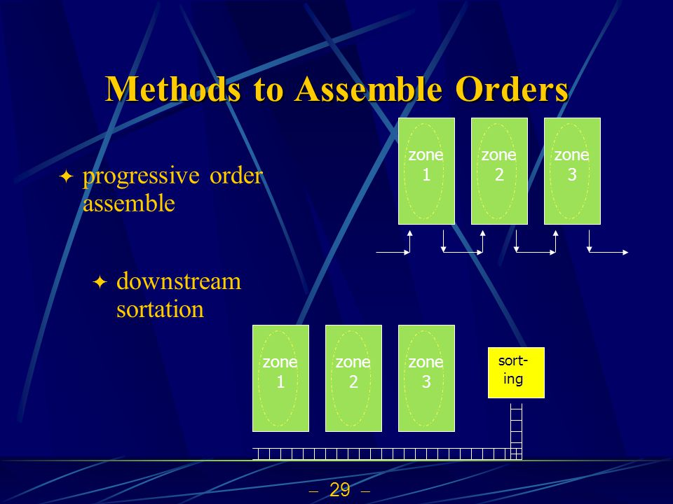 Methods to Assemble Orders