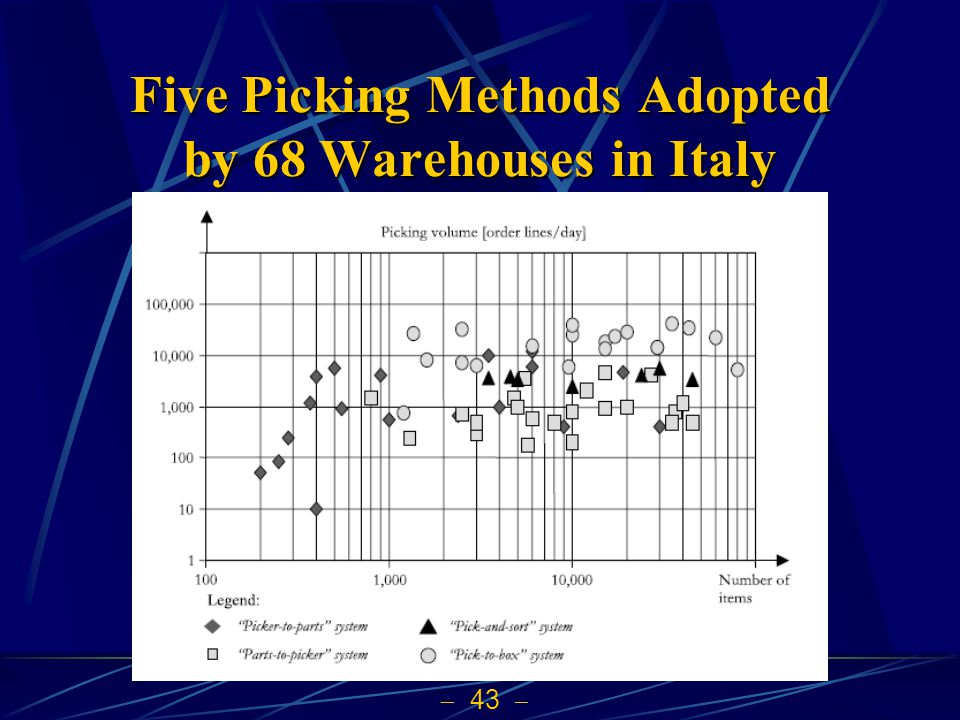 Five Picking Methods Adopted by 68 Warehouses in Italy