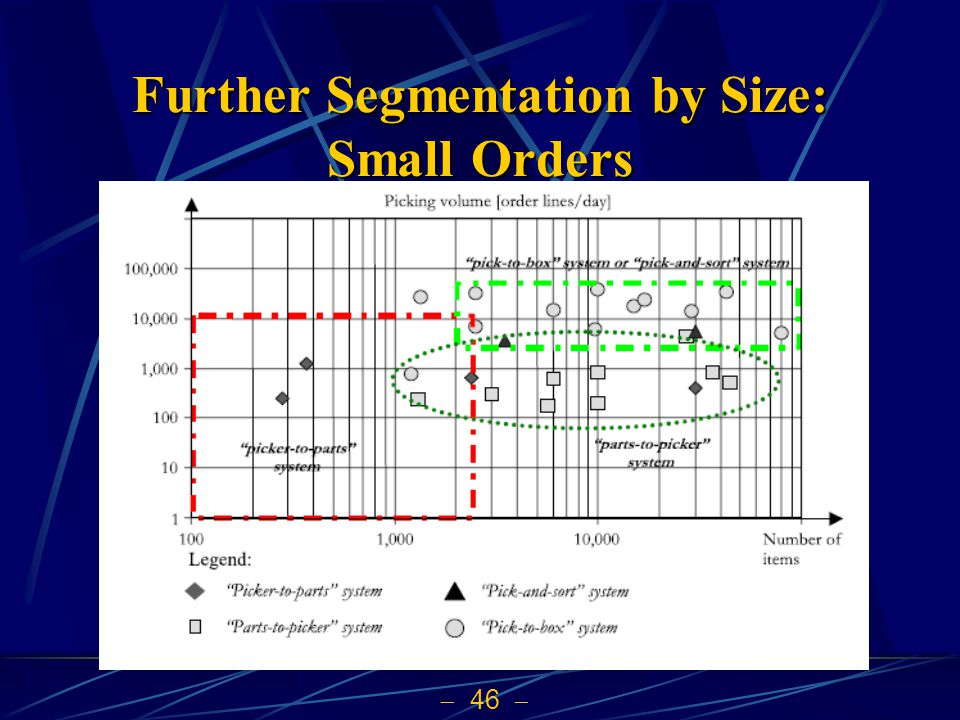 Further Segmentation by Size: Small Orders