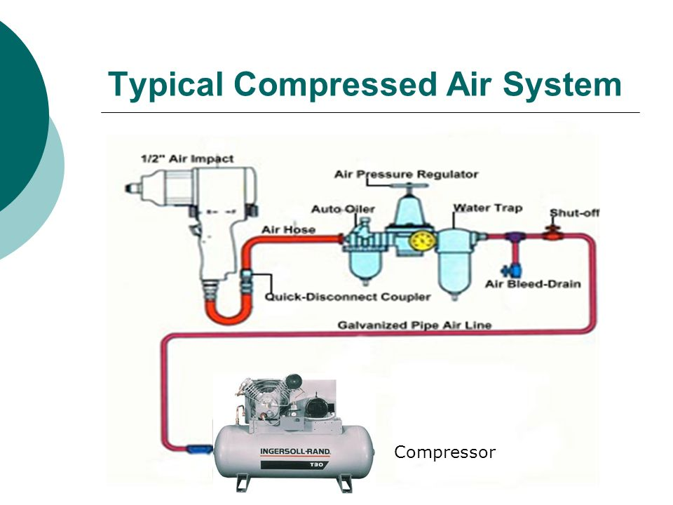 Typical Compressed Air System