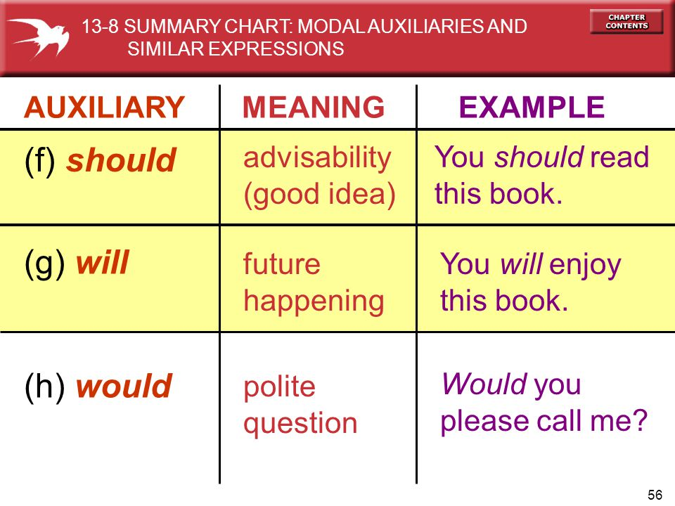 (f) should (g) will (h) would AUXILIARY MEANING EXAMPLE advisability