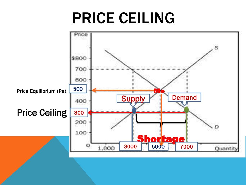 PRICE ceiling Price Ceiling Shortage Supply Demand