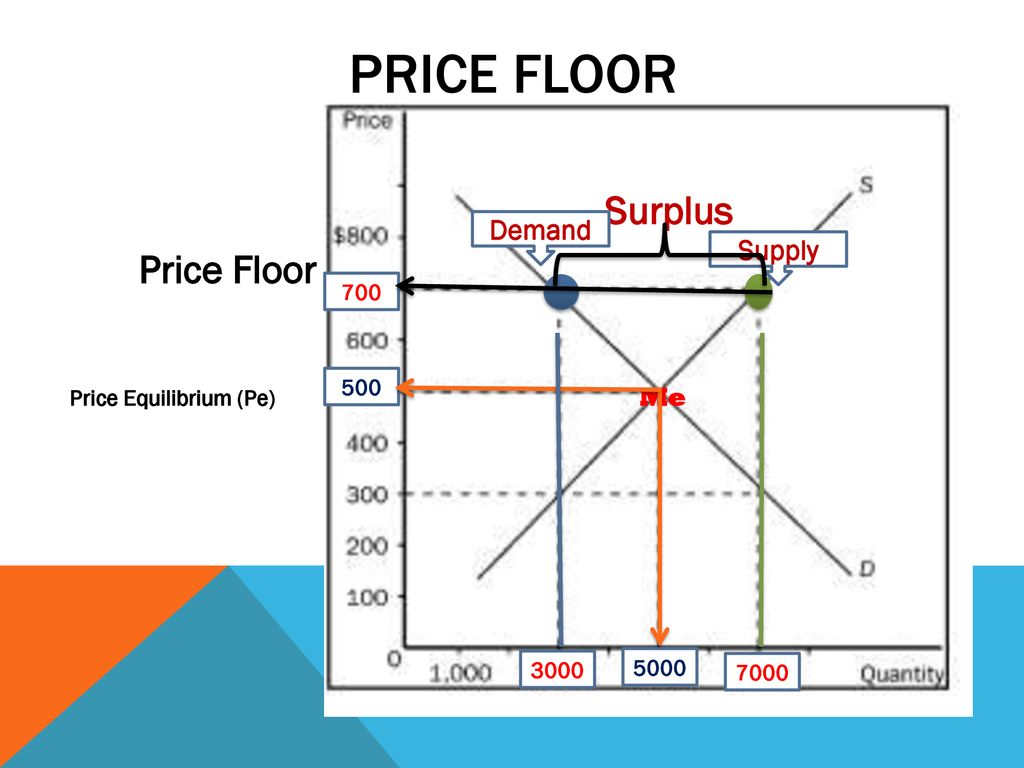 PRICE FLOOR Demand Supply Surplus Price Floor