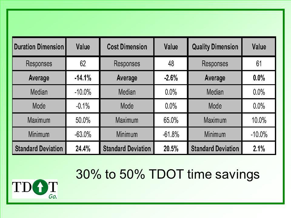 30% to 50% TDOT time savings