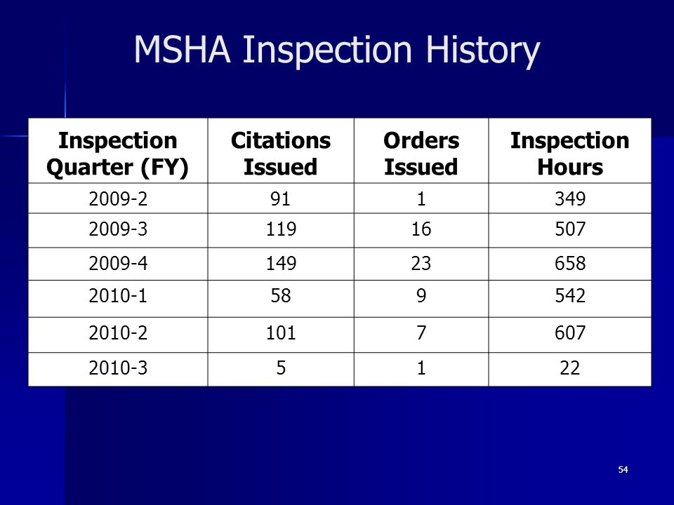MSHA Inspection History