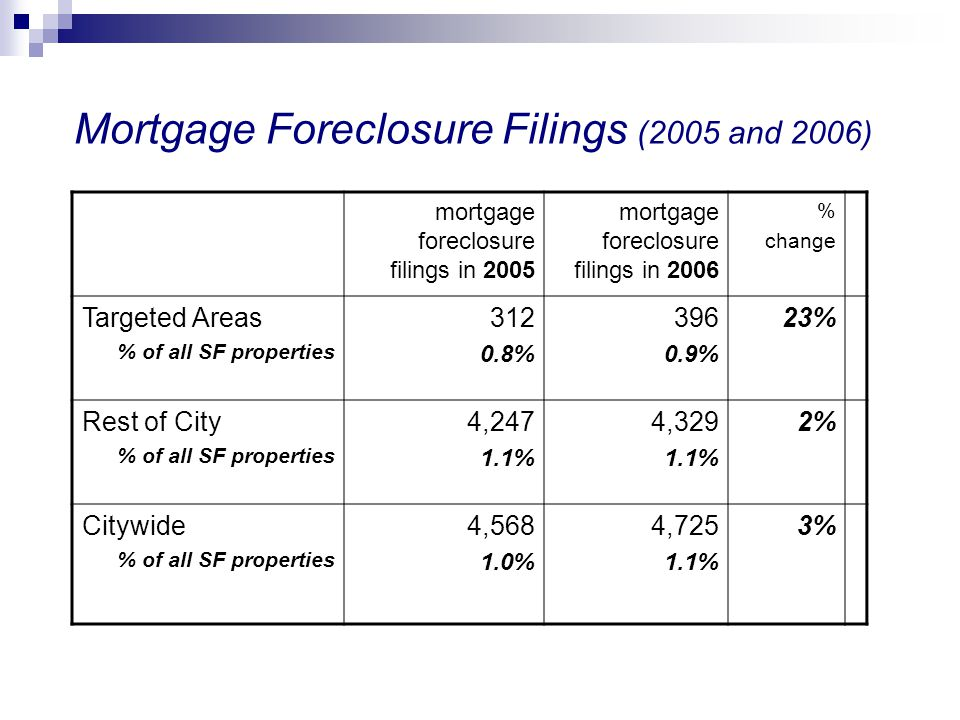 Mortgage Foreclosure Filings (2005 and 2006)