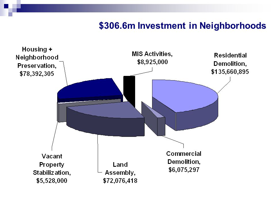 $306.6m Investment in Neighborhoods