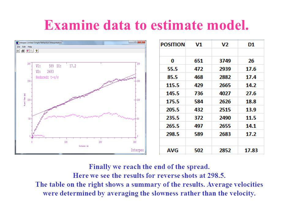 Examine data to estimate model.