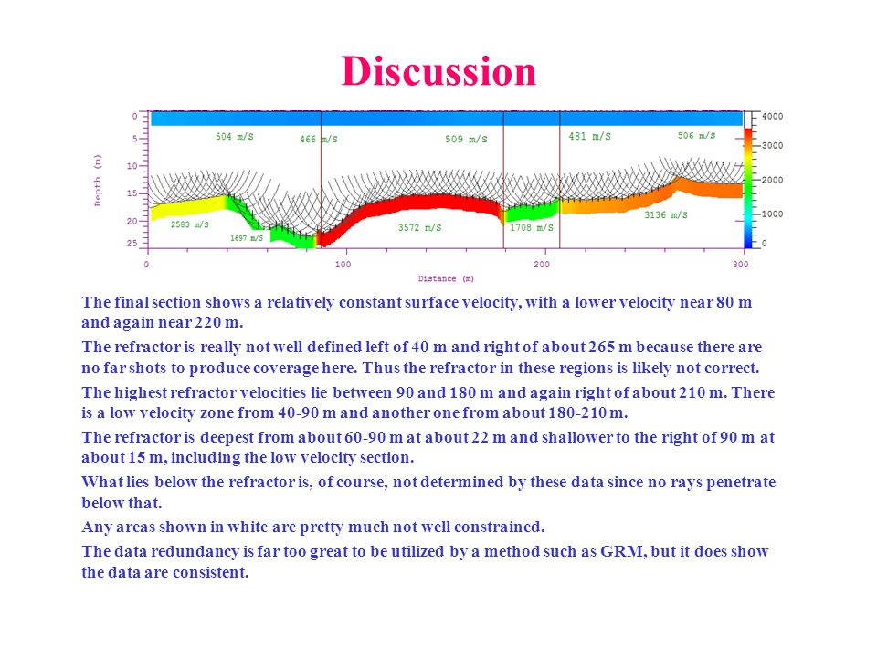 Discussion The final section shows a relatively constant surface velocity, with a lower velocity near 80 m and again near 220 m.