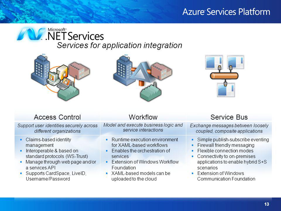 Services for application integration