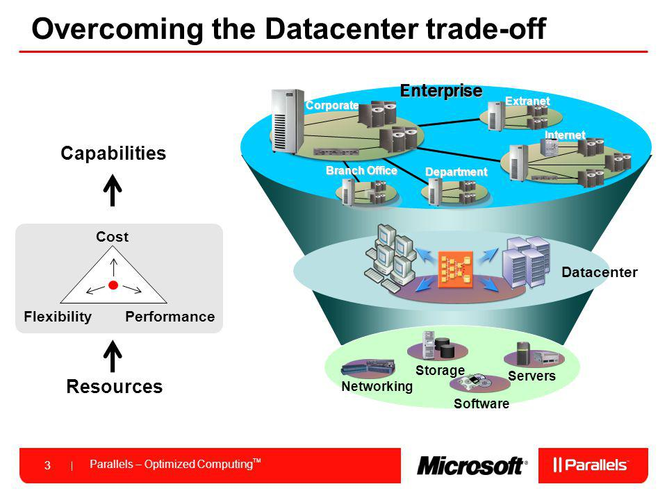 Overcoming the Datacenter trade-off