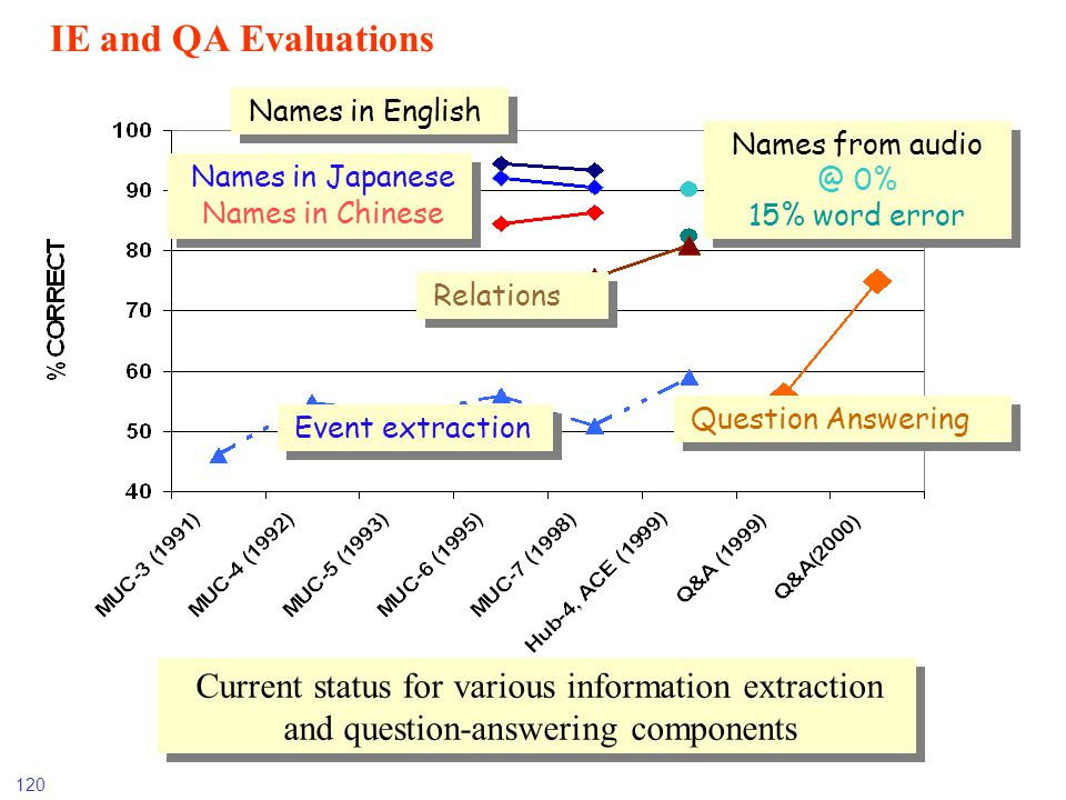 IE and QA Evaluations Names in English. Names from audio @ 0% 15% word error. Names in Japanese Names in Chinese.