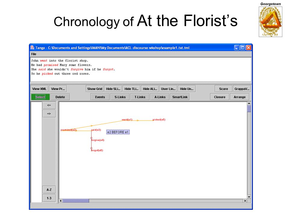 Chronology of At the Florist's
