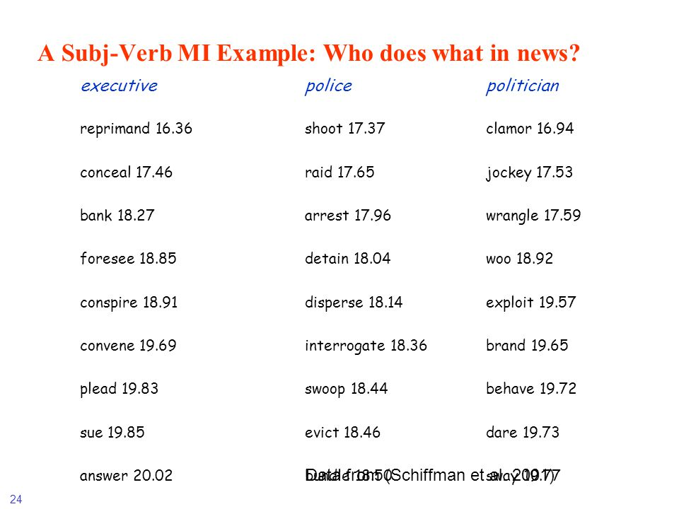 A Subj-Verb MI Example: Who does what in news