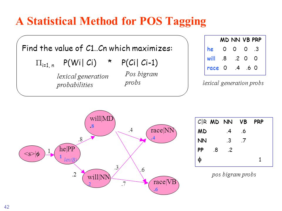 A Statistical Method for POS Tagging