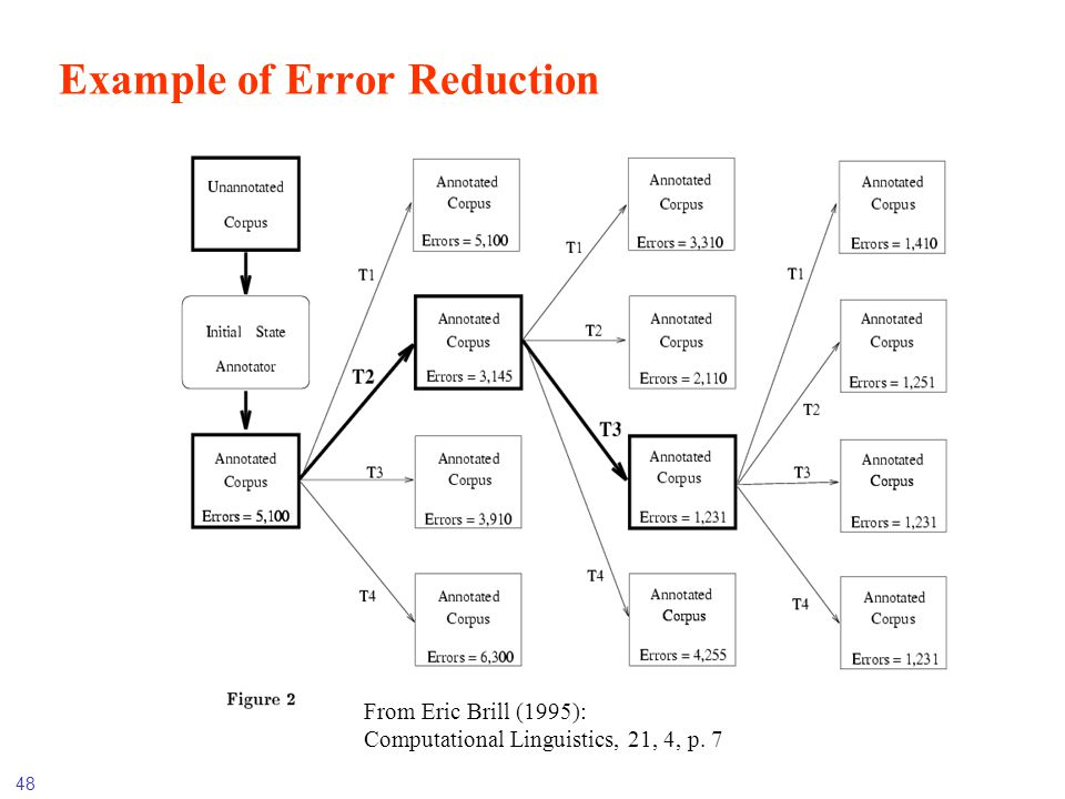 Example of Error Reduction