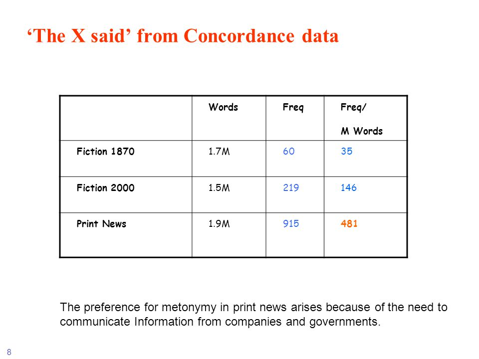 'The X said' from Concordance data
