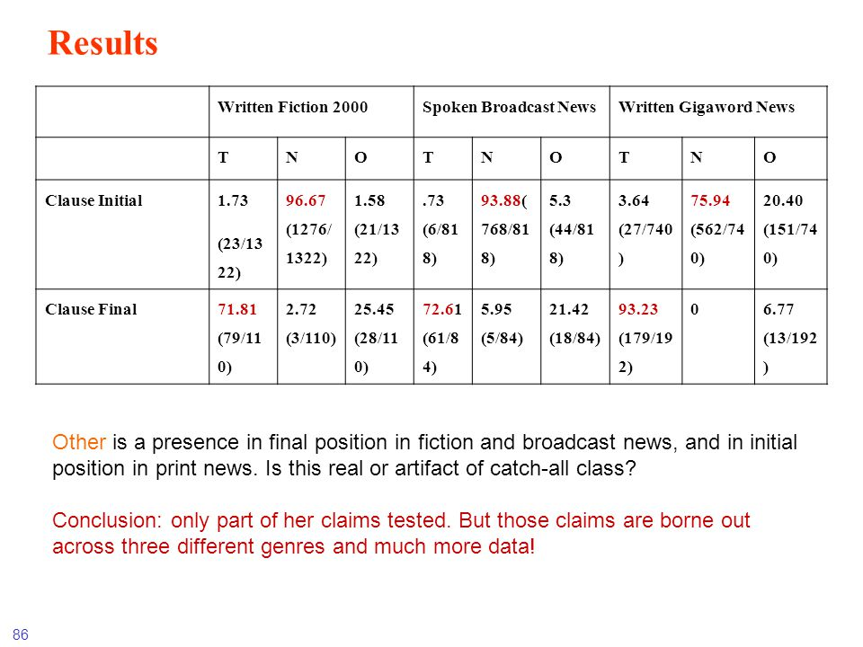 Results Written Fiction 2000. Spoken Broadcast News. Written Gigaword News. T. N. O. Clause Initial.