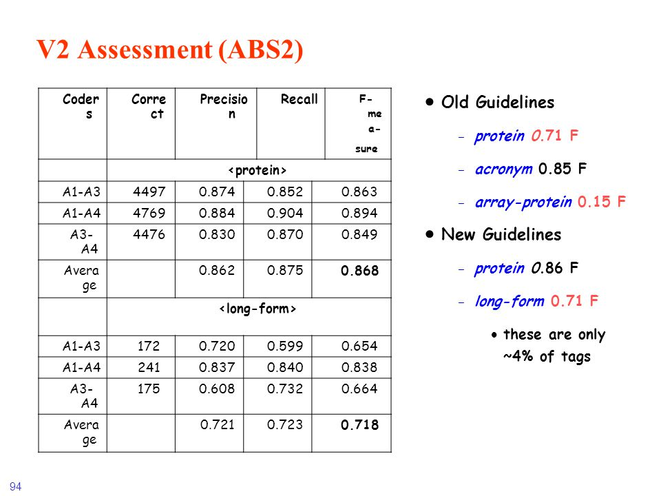 V2 Assessment (ABS2) Old Guidelines New Guidelines protein 0.71 F