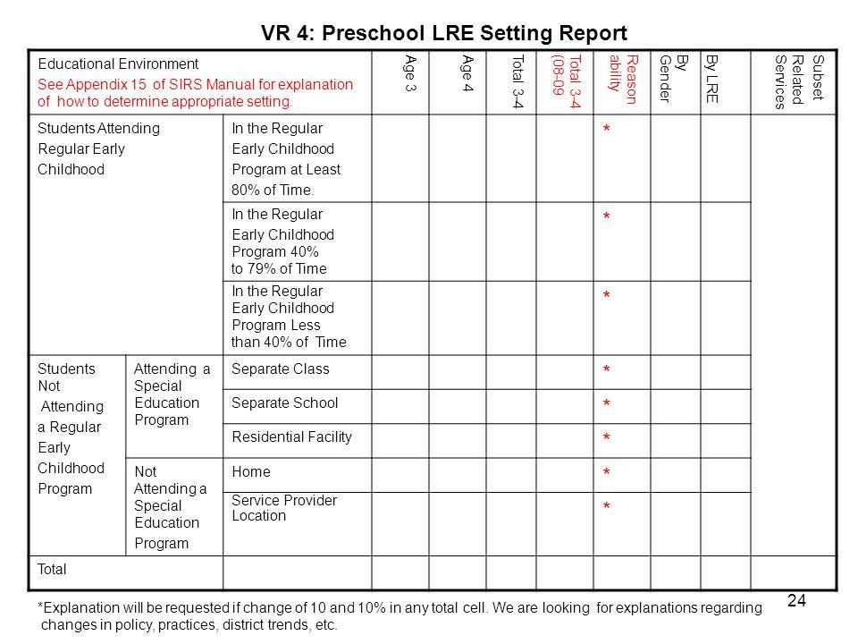 VR 4: Preschool LRE Setting Report