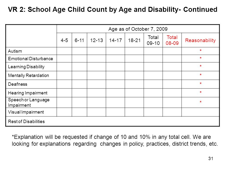 VR 2: School Age Child Count by Age and Disability- Continued