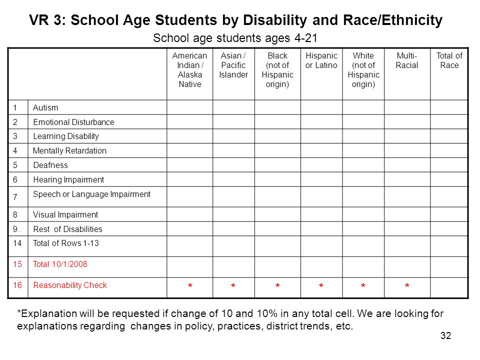 VR 3: School Age Students by Disability and Race/Ethnicity