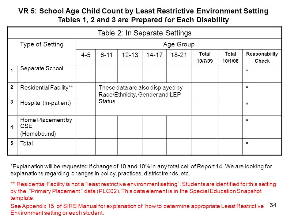 VR 5: School Age Child Count by Least Restrictive Environment Setting
