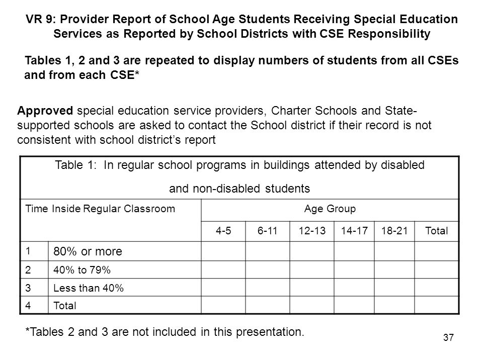 Services as Reported by School Districts with CSE Responsibility