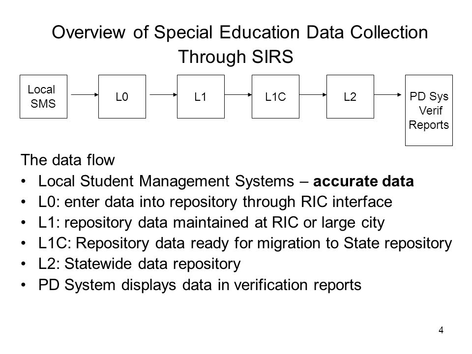 Overview of Special Education Data Collection Through SIRS