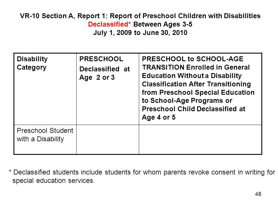 VR-10 Section A, Report 1: Report of Preschool Children with Disabilities Declassified* Between Ages 3-5