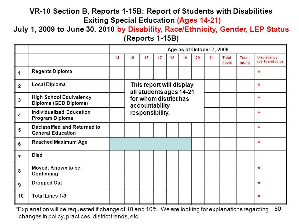Exiting Special Education (Ages 14-21)