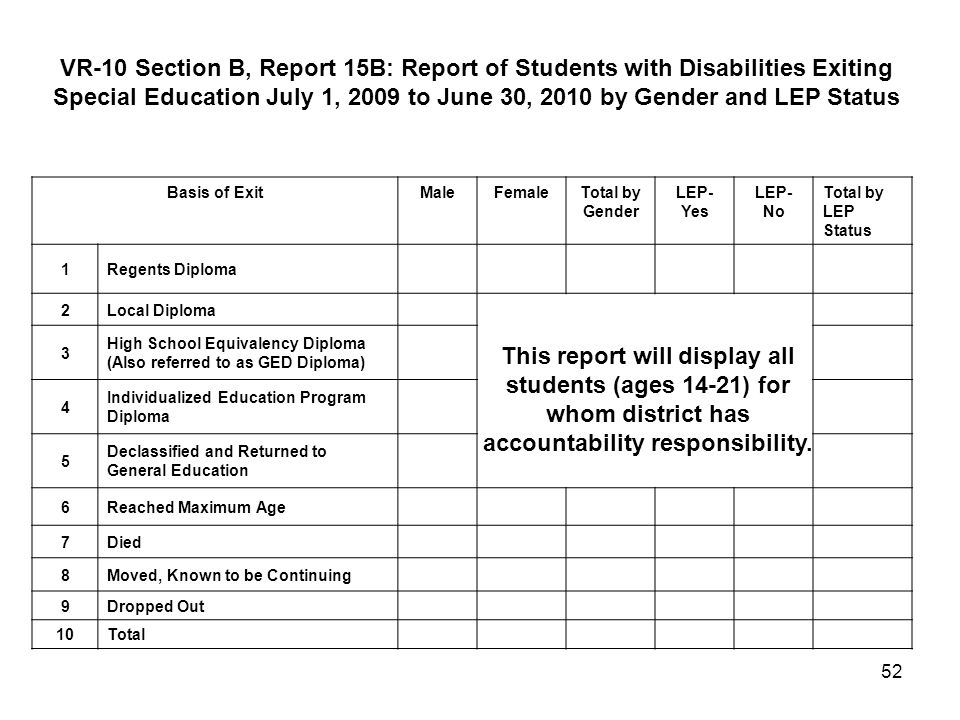 VR-10 Section B, Report 15B: Report of Students with Disabilities Exiting Special Education July 1, 2009 to June 30, 2010 by Gender and LEP Status