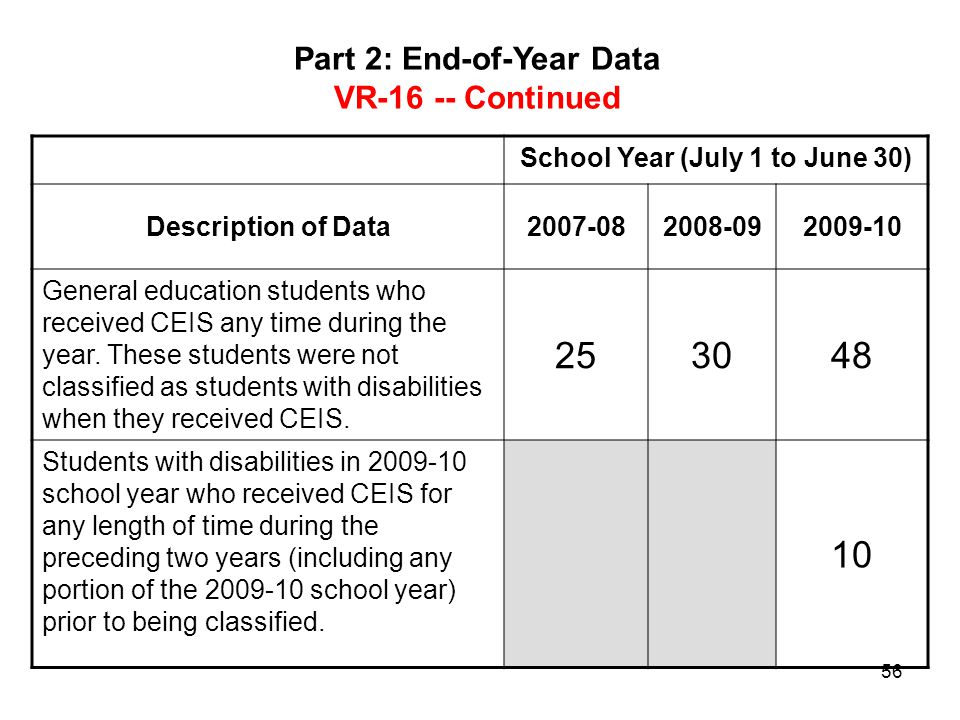 Part 2: End-of-Year Data School Year (July 1 to June 30)