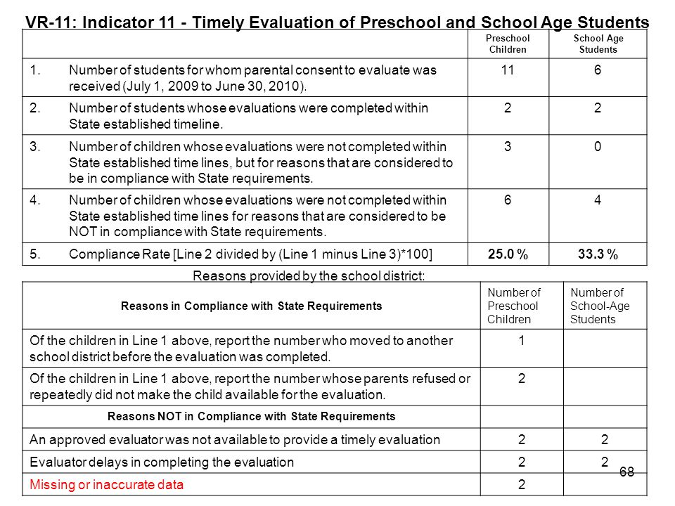 VR-11: Indicator 11 - Timely Evaluation of Preschool and School Age Students