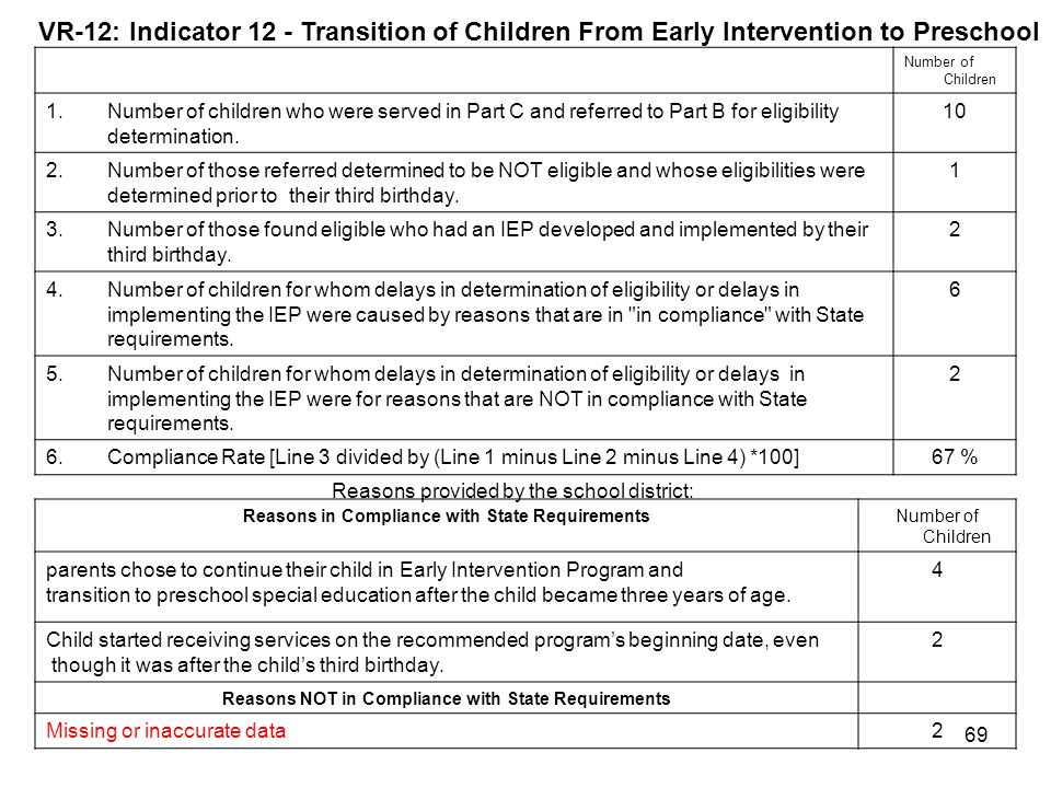 VR-12: Indicator 12 - Transition of Children From Early Intervention to Preschool