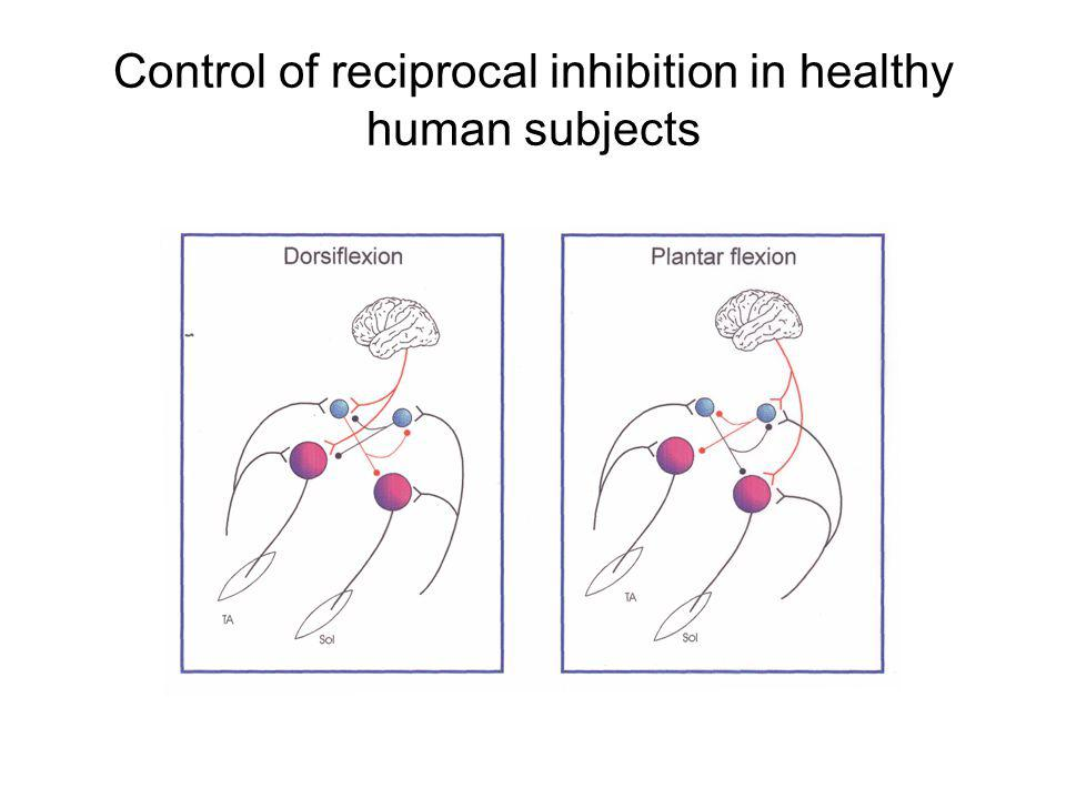 Control of reciprocal inhibition in healthy human subjects