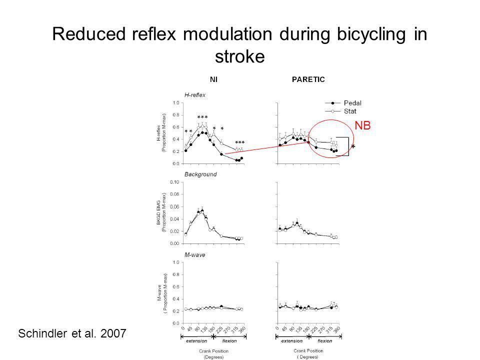 Reduced reflex modulation during bicycling in stroke