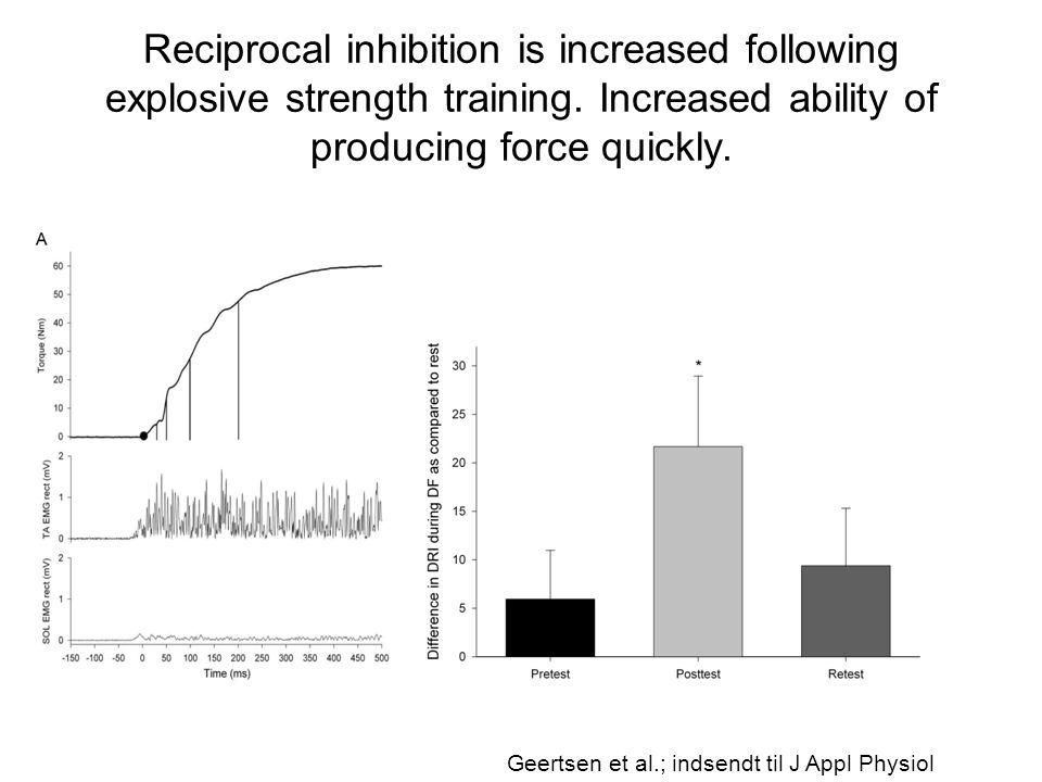 Reciprocal inhibition is increased following explosive strength training. Increased ability of producing force quickly.