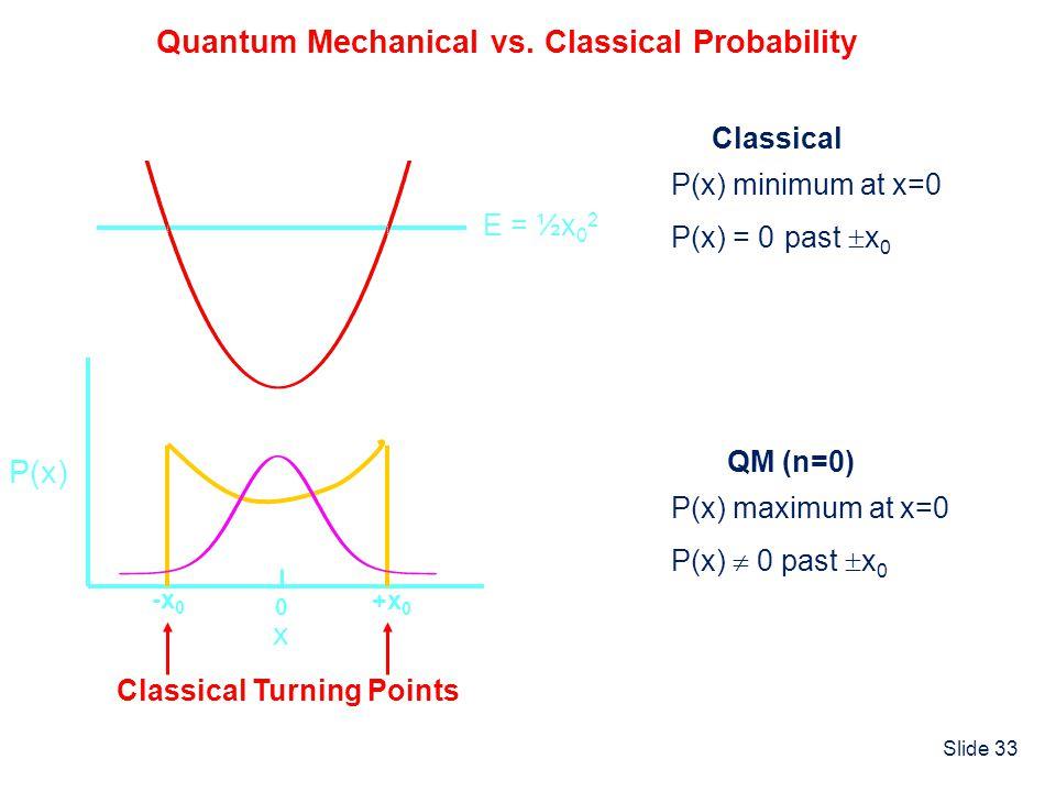 Quantum Mechanical vs. Classical Probability