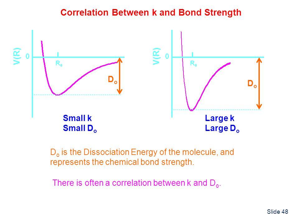 Correlation Between k and Bond Strength