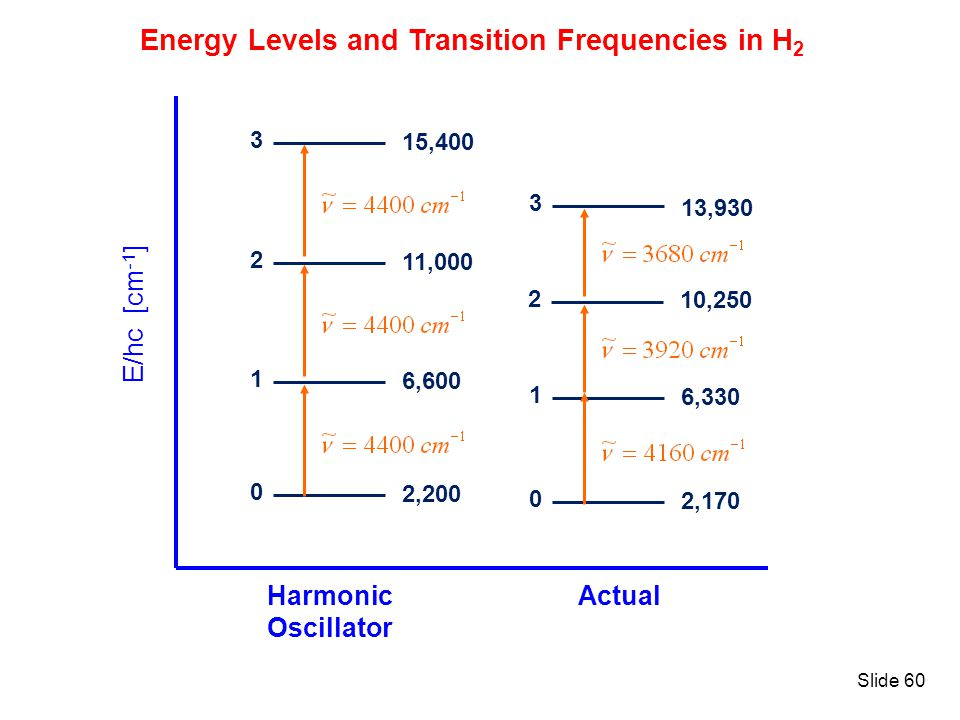 Energy Levels and Transition Frequencies in H2