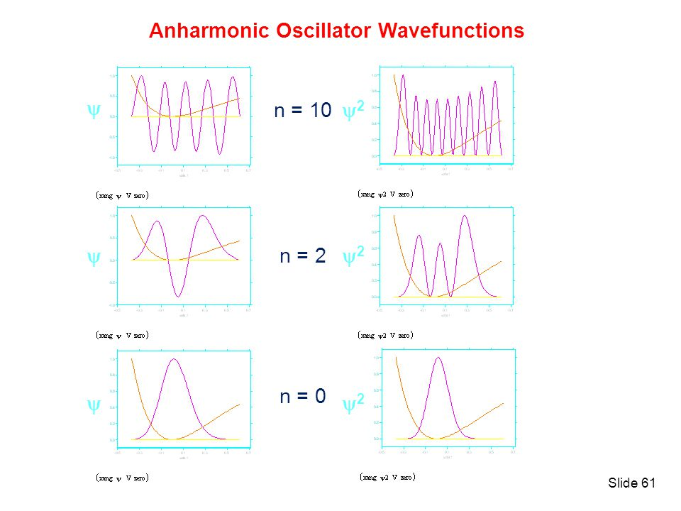 Anharmonic Oscillator Wavefunctions