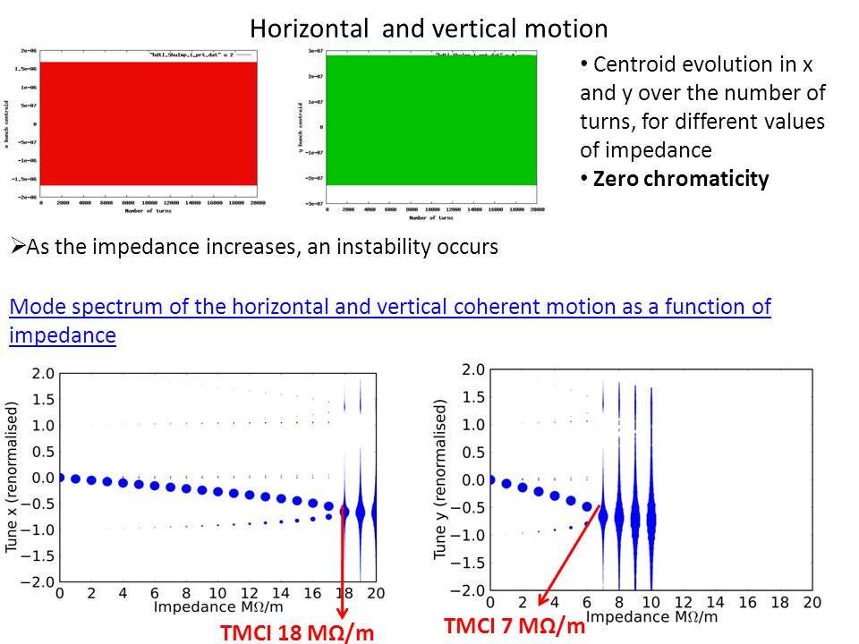 Horizontal and vertical motion