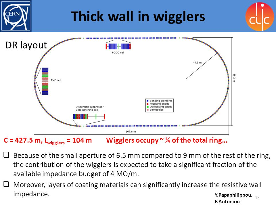 Thick wall in wigglers DR layout C = 427.5 m, Lwigglers = 104 m