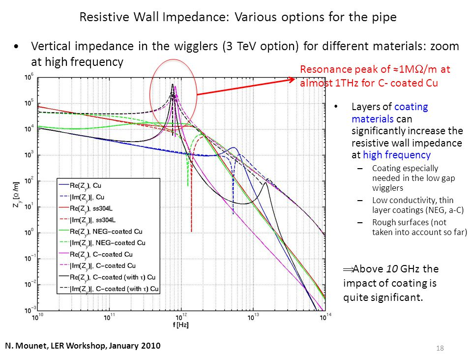 Resistive Wall Impedance: Various options for the pipe