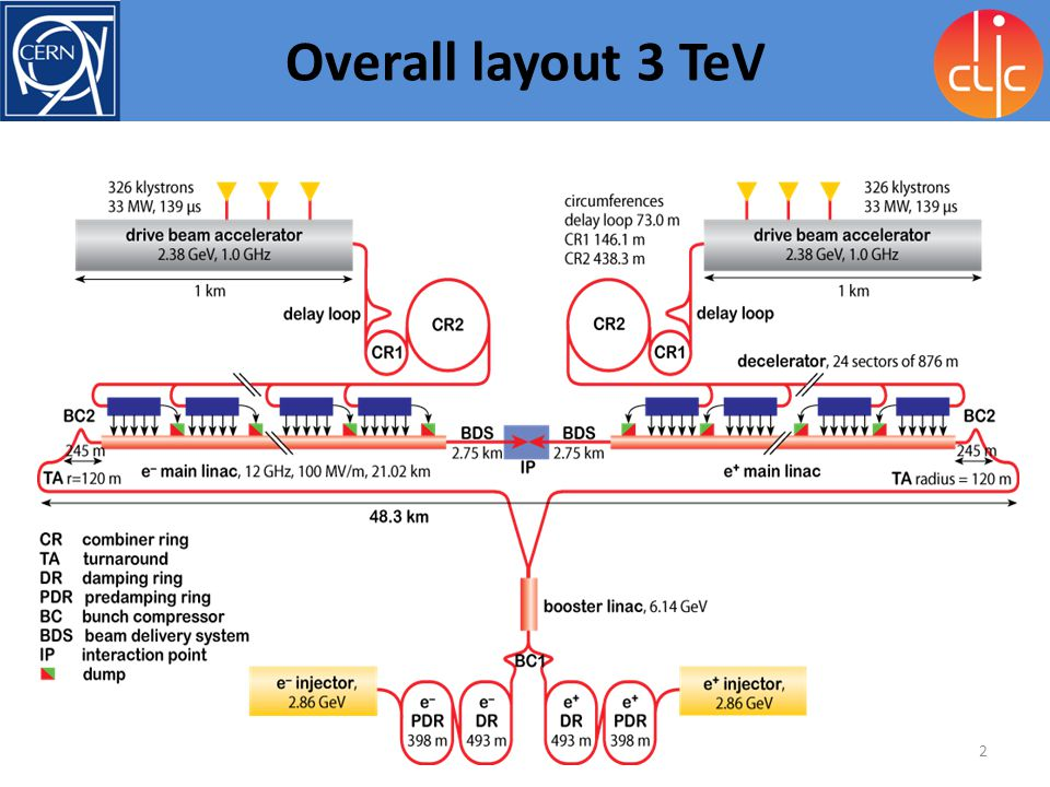 Overall layout 3 TeV
