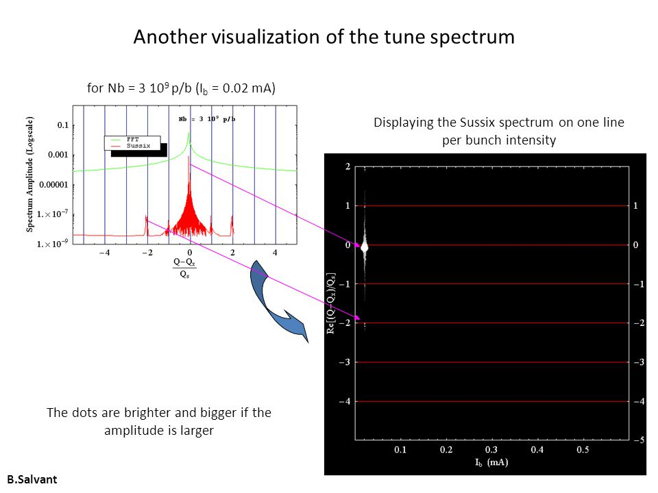 Another visualization of the tune spectrum